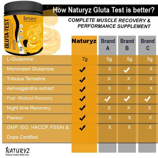 naturyz gluta test