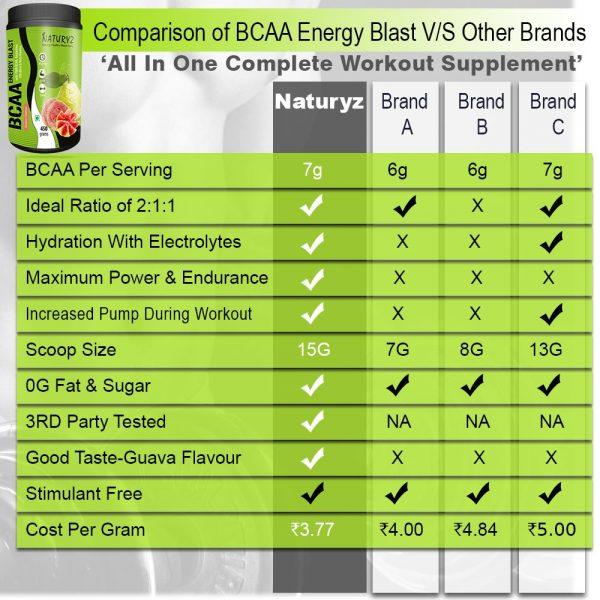 naturyz BCAA complete workout supplement