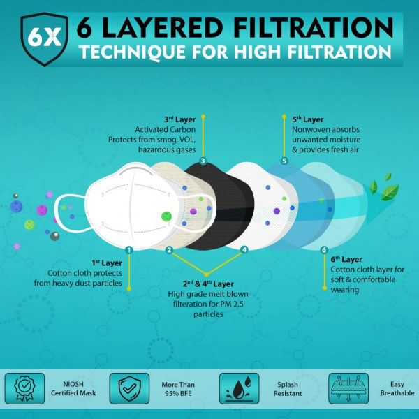 6 layer filteration